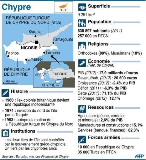 ça sent le gaz dans Chypre chypre1